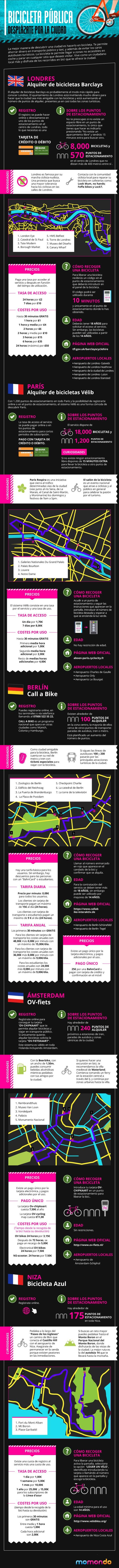Bicicletas de alquiler en algunas ciudades de Europa