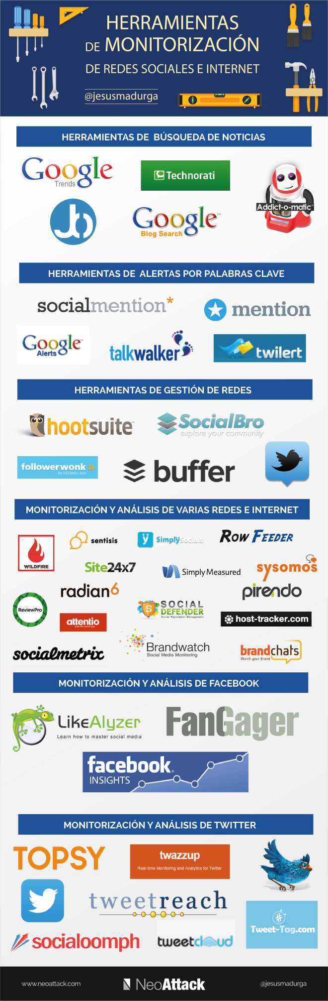 Herramientas de monitorización para Redes Sociales e Internet