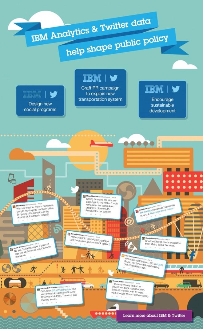 IBM Anaylitics y Twitter Data