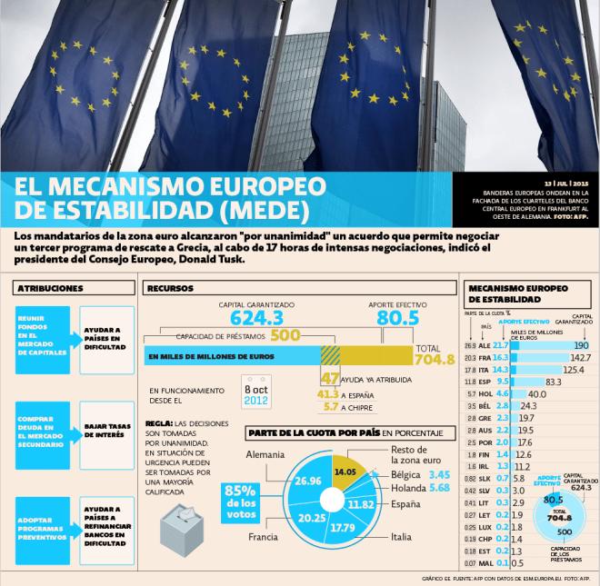 Mecanismo Europeo de Estabilidad (MEDE)