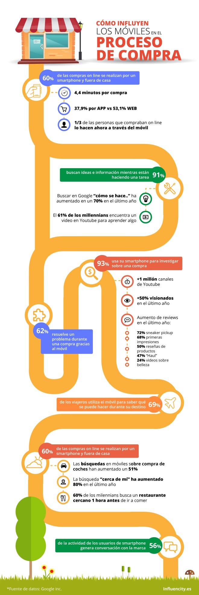 Cómo influyen los móviles en el proceso de compra