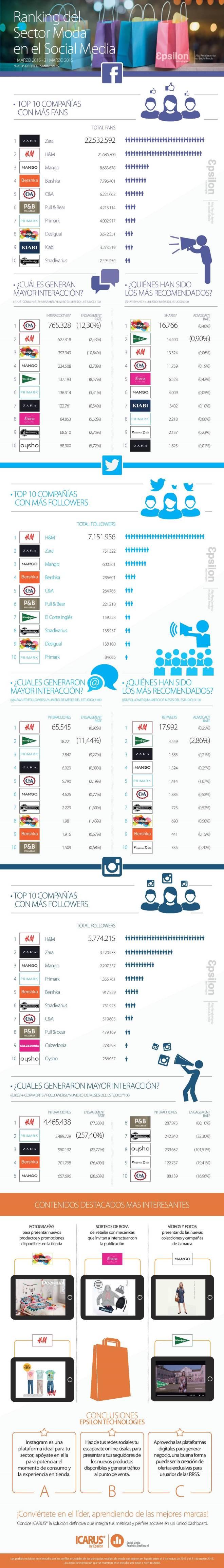 Ranking del sector moda en Redes Sociales