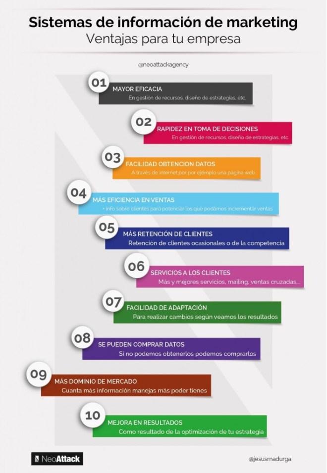 Sistemas de Información de Marketing: ventajas para la empresa