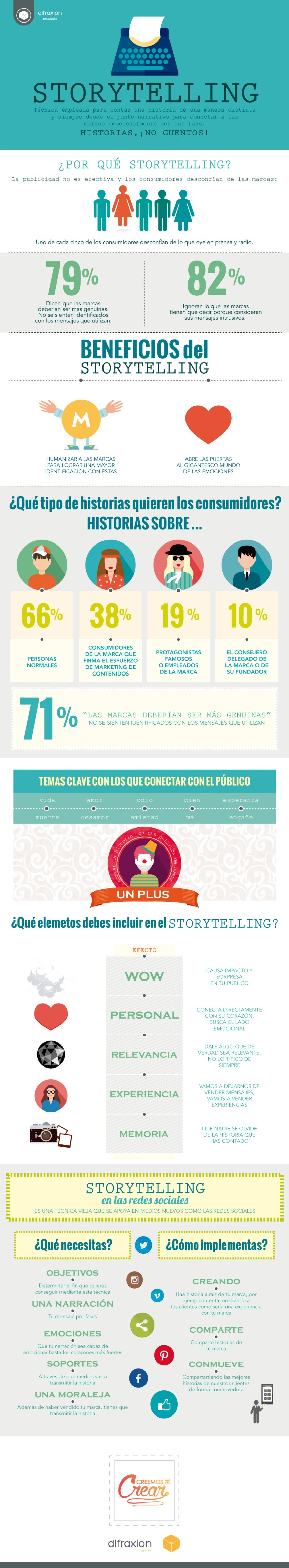 Storytelling: todo lo que debes saber