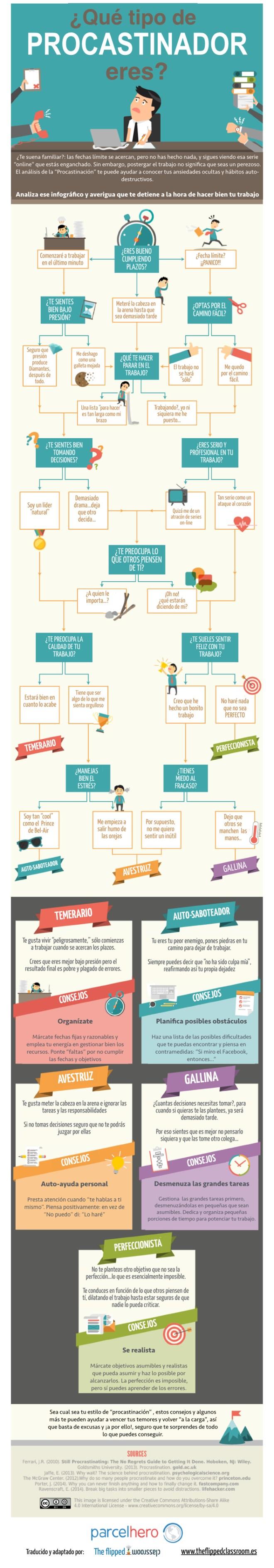 5 tipos de Procrastinador