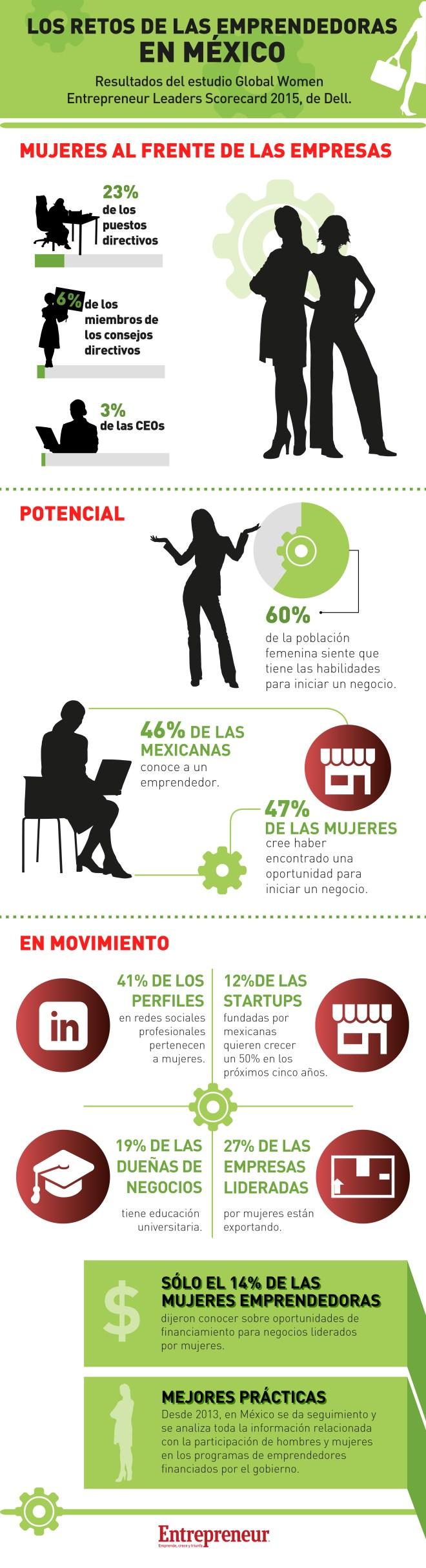 Retos de los emprendedores mexicanos