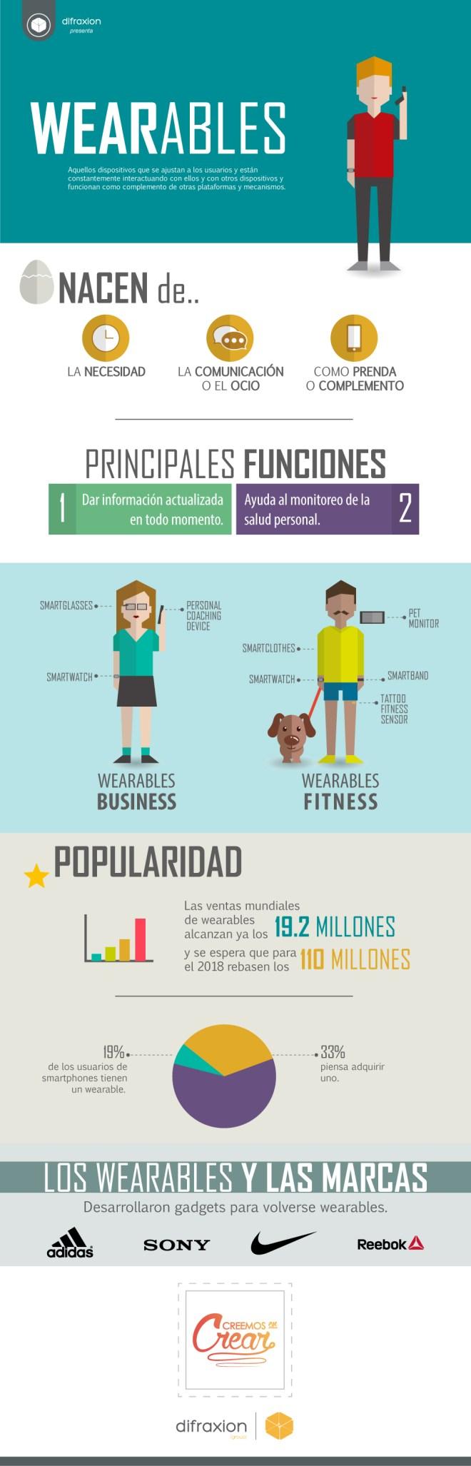 Wearables: lo que debes de saber