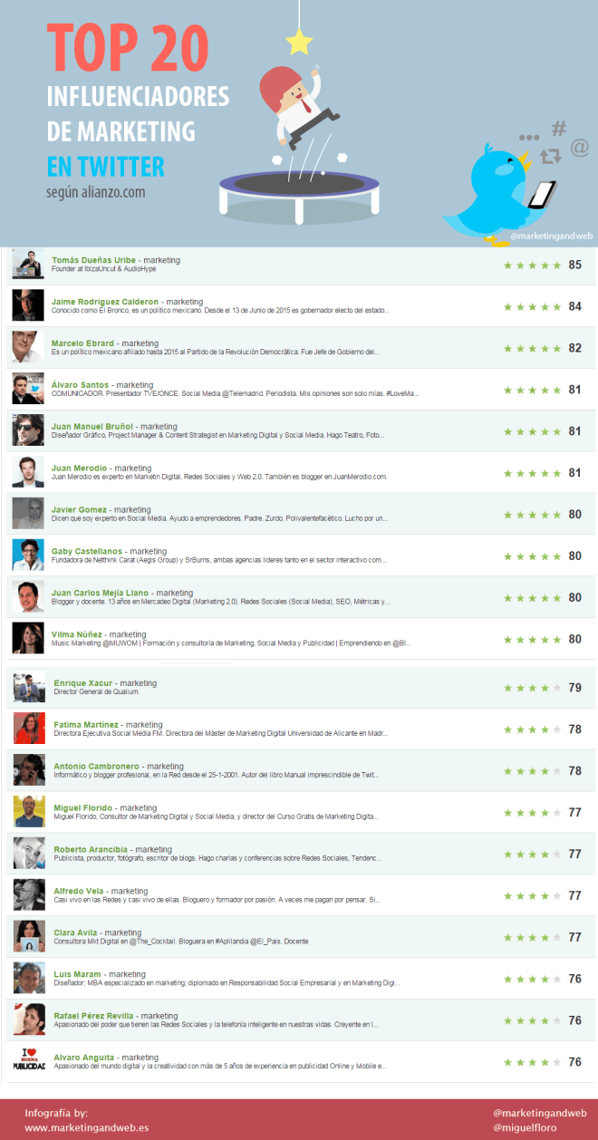 Top 20 Influencers en Twitter sobre Marketing en español