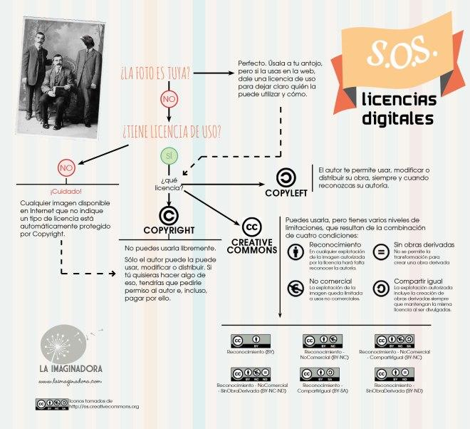 Licencias digitales