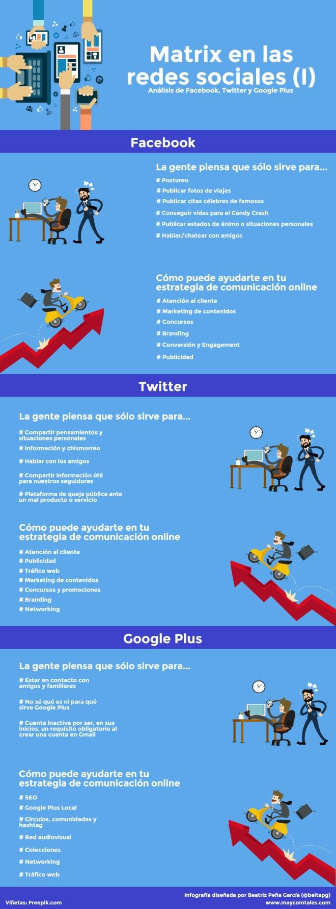 Matrix en las Redes Sociales I (FaceBook/Twitter/Google +)