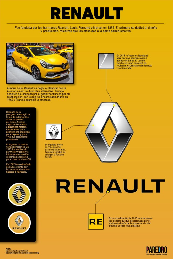 Renault: últimos cambios en su Identidad Visual