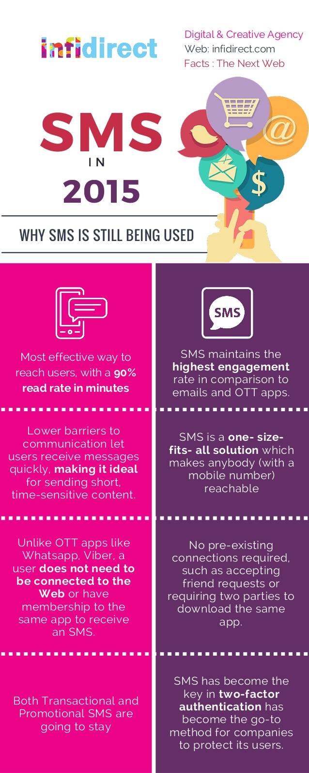 ¿Está el SMS muerto?