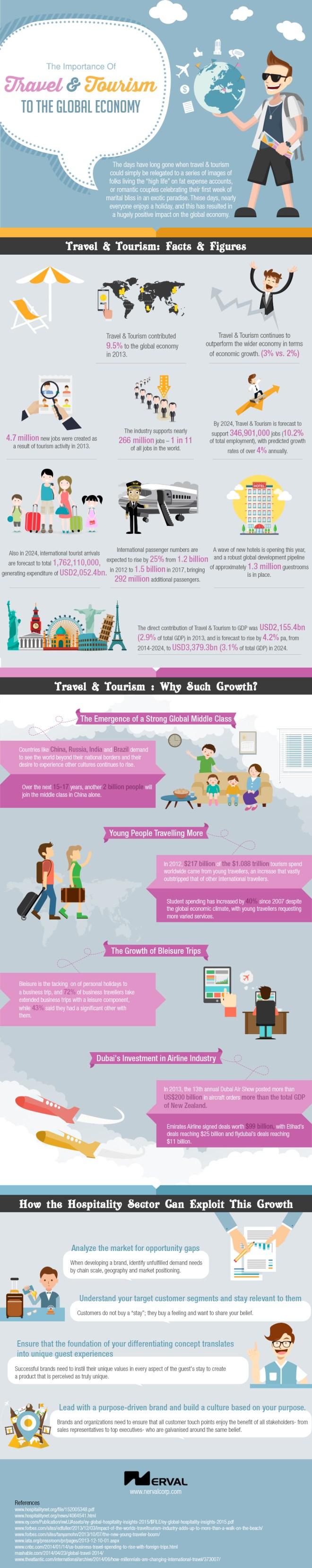 La importancia del Turismo y Viajes en la Economía