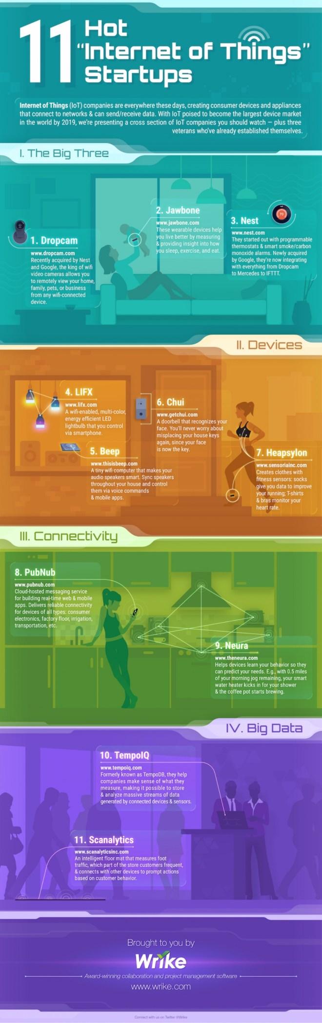 11 startups sobre Internet de las Cosas