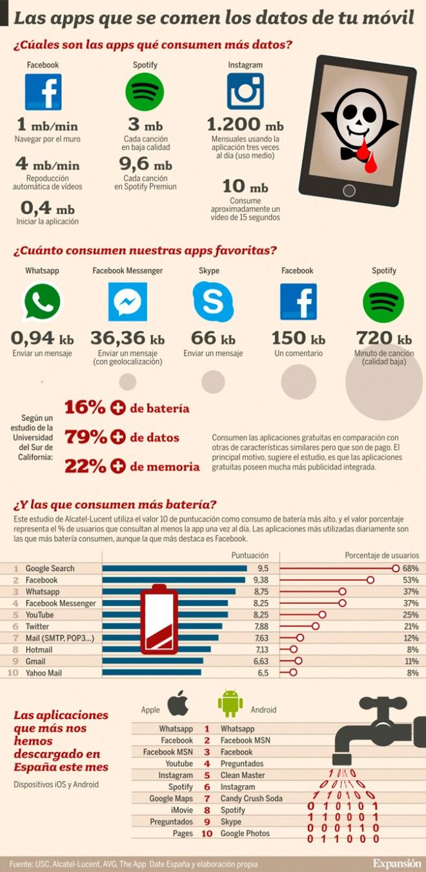 Las APPs que se comen los datos de tu móvil