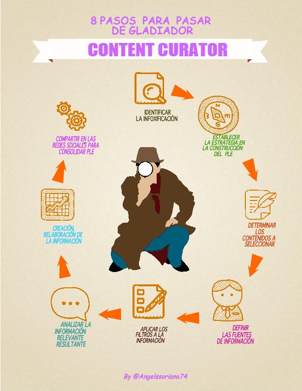 8 pasos para pasar de Gladiador a Content Curator