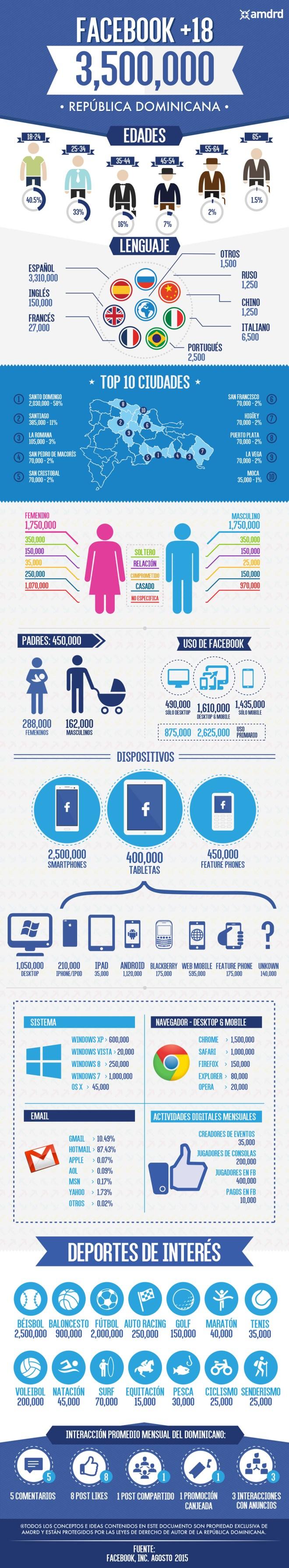 FaceBook en la República Dominicana