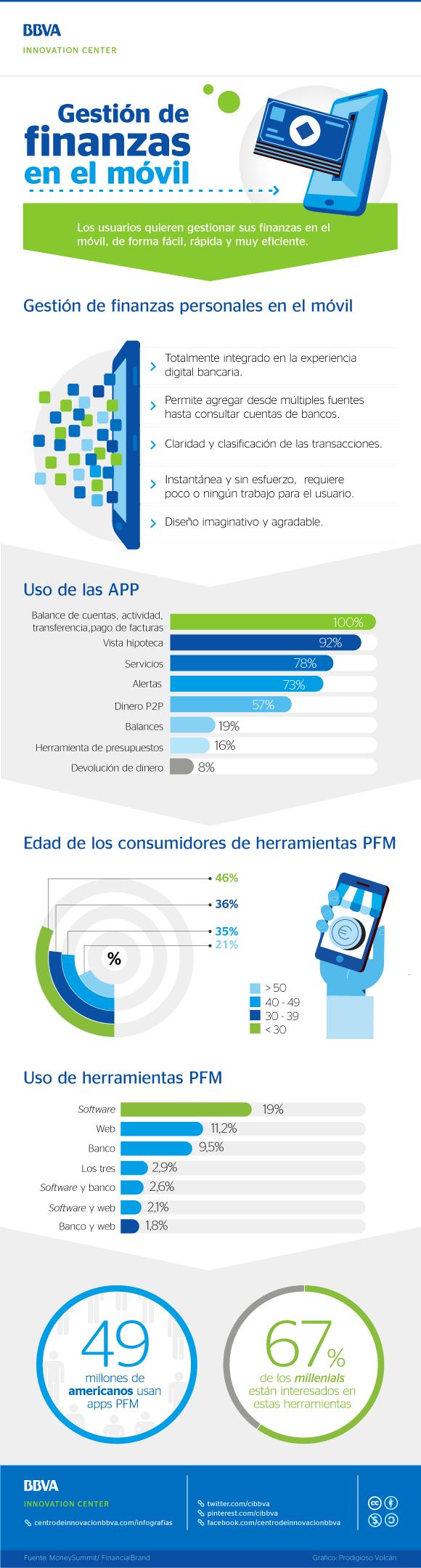 Gestión de finanzas en el móvil