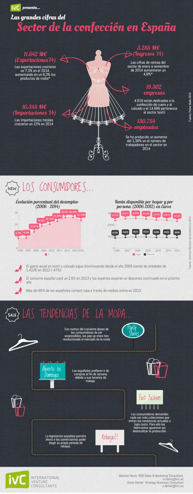 Estado del sector textil en España