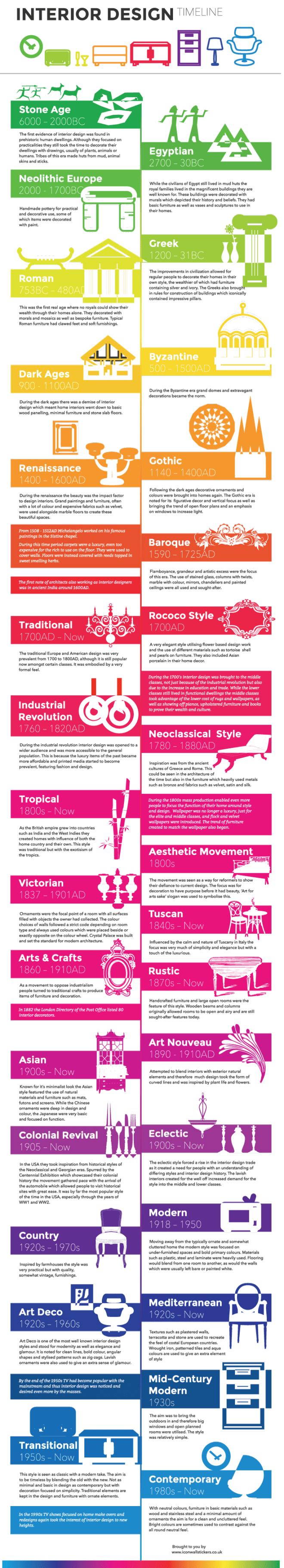 Timeline del Diseño de Interiores