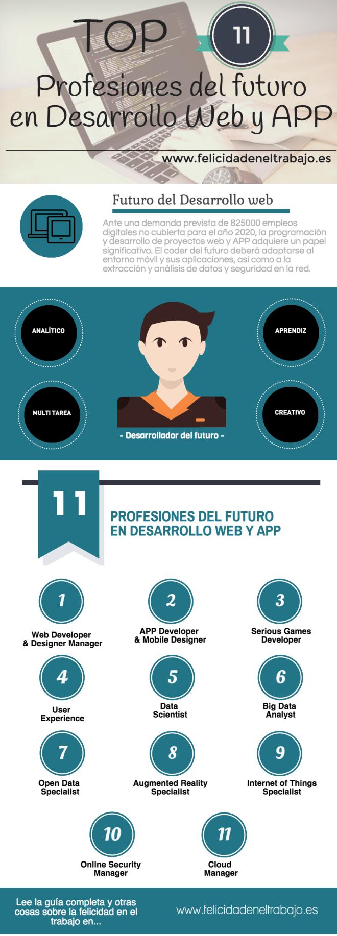 Top 11 profesiones del futuro en Desarrollo Web y APP