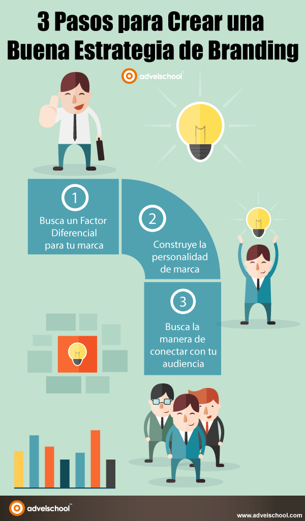 3-pasos-branding-infografia