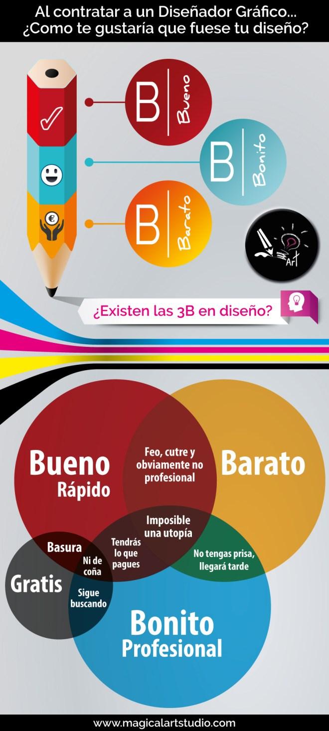 Las 3B del Diseño Gráfico (Bueno/Bonito/Barato)