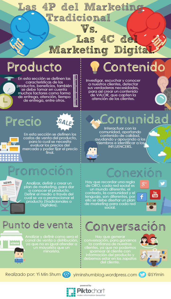 marketing-tradicional-vs-marketing-digital-infografia