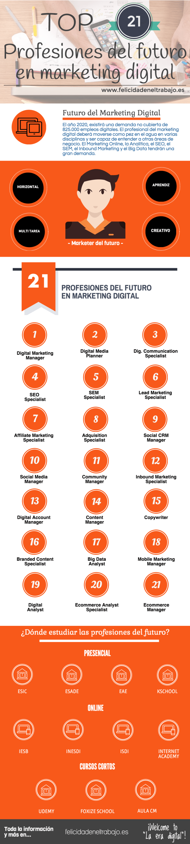 Top 20 profesiones de futuro en Marketing Digital