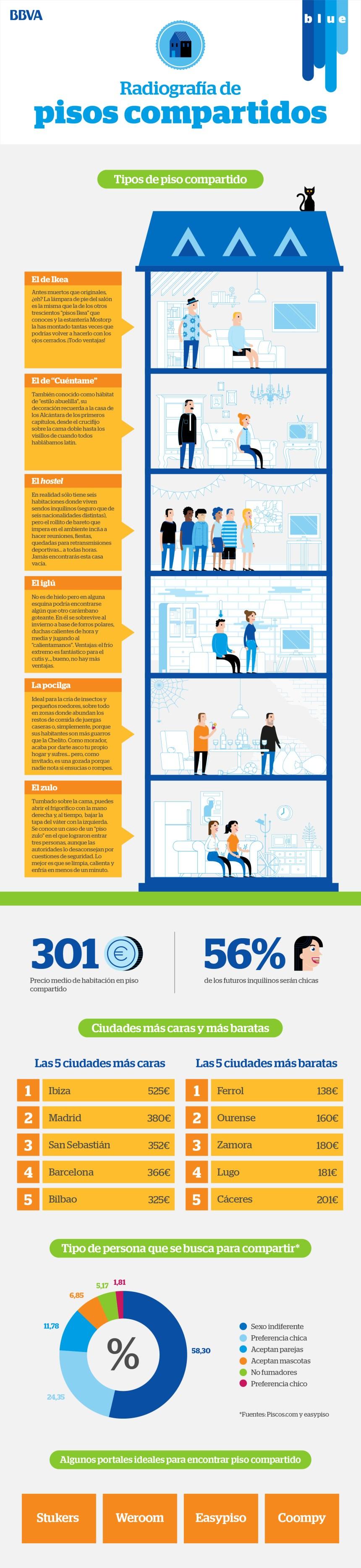 radiografia-pisos-compartidos-infografia