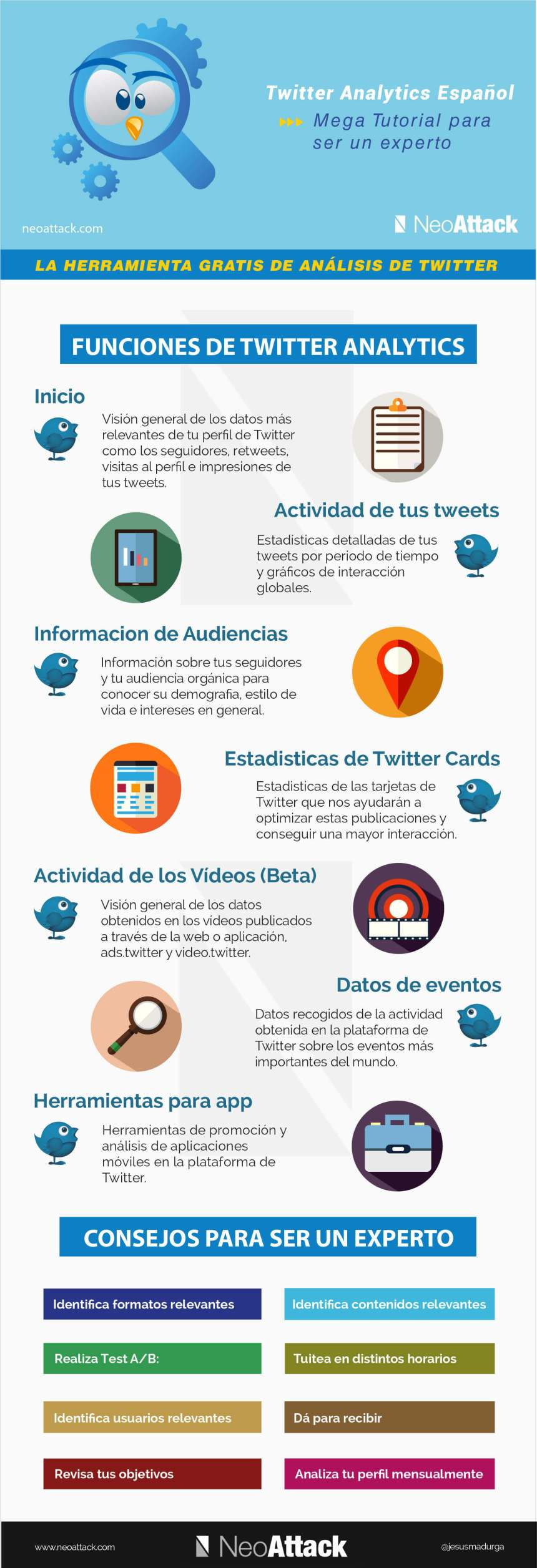 Twitter Analytics: todo lo que debes saber