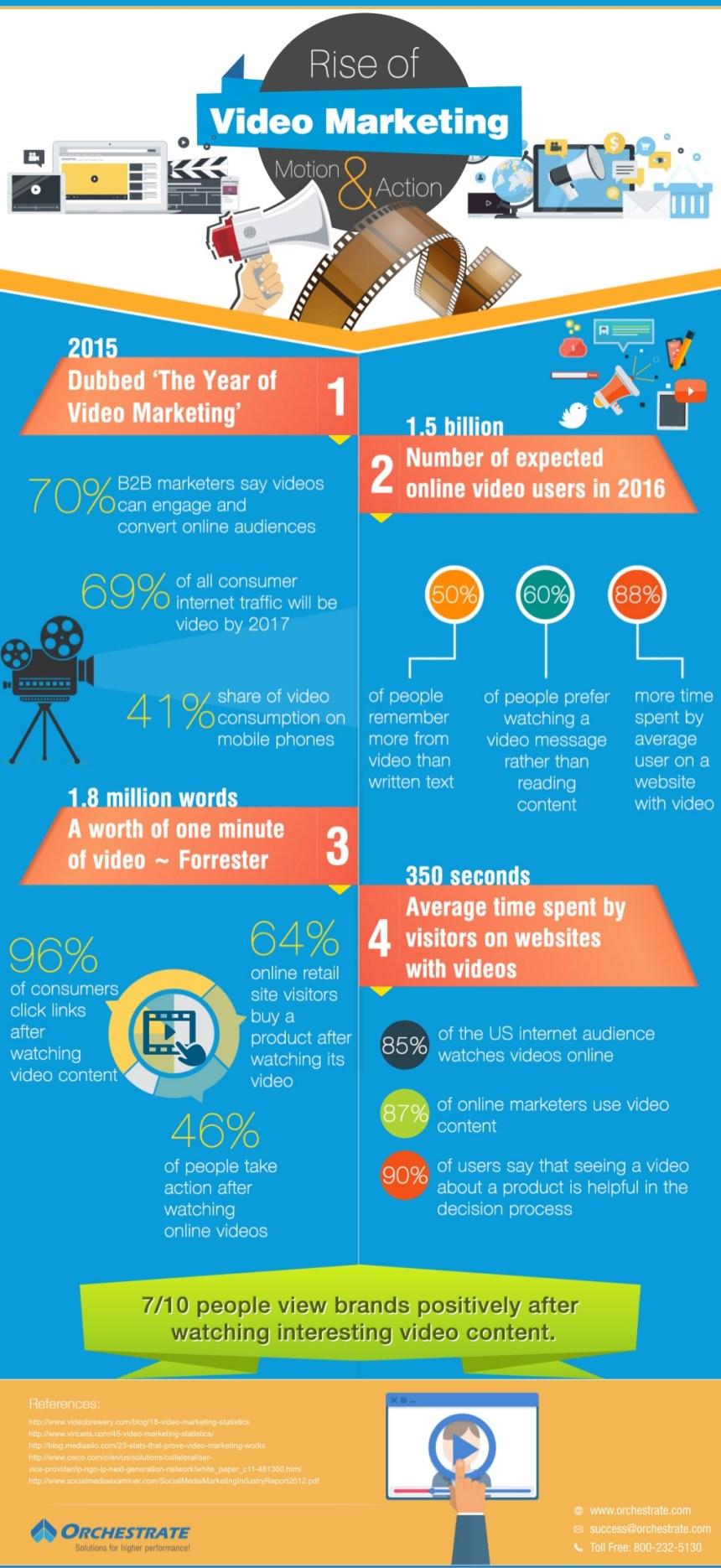 video-marketing-infografia