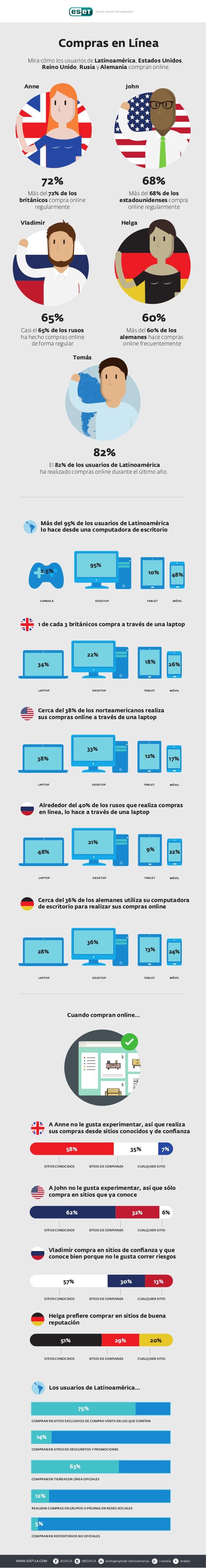 Cómo compran online los usuarios de Latinoamérica y el mundo