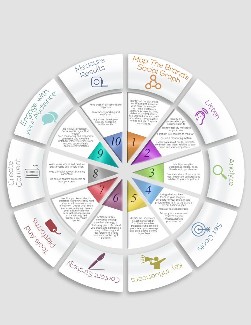 plantilla-estrategia-social-media-infografia