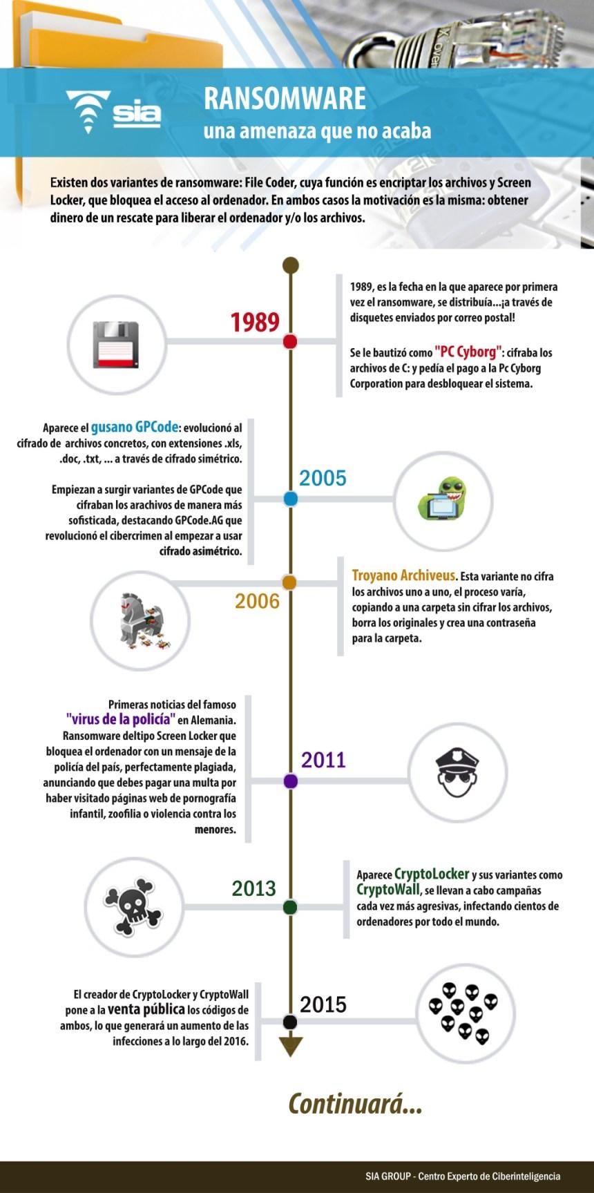 Historia del Ransomware