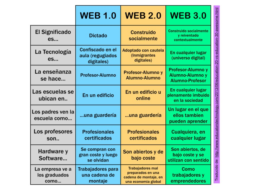 Web 1.0 vs Web 2.0 vs Web 3.0