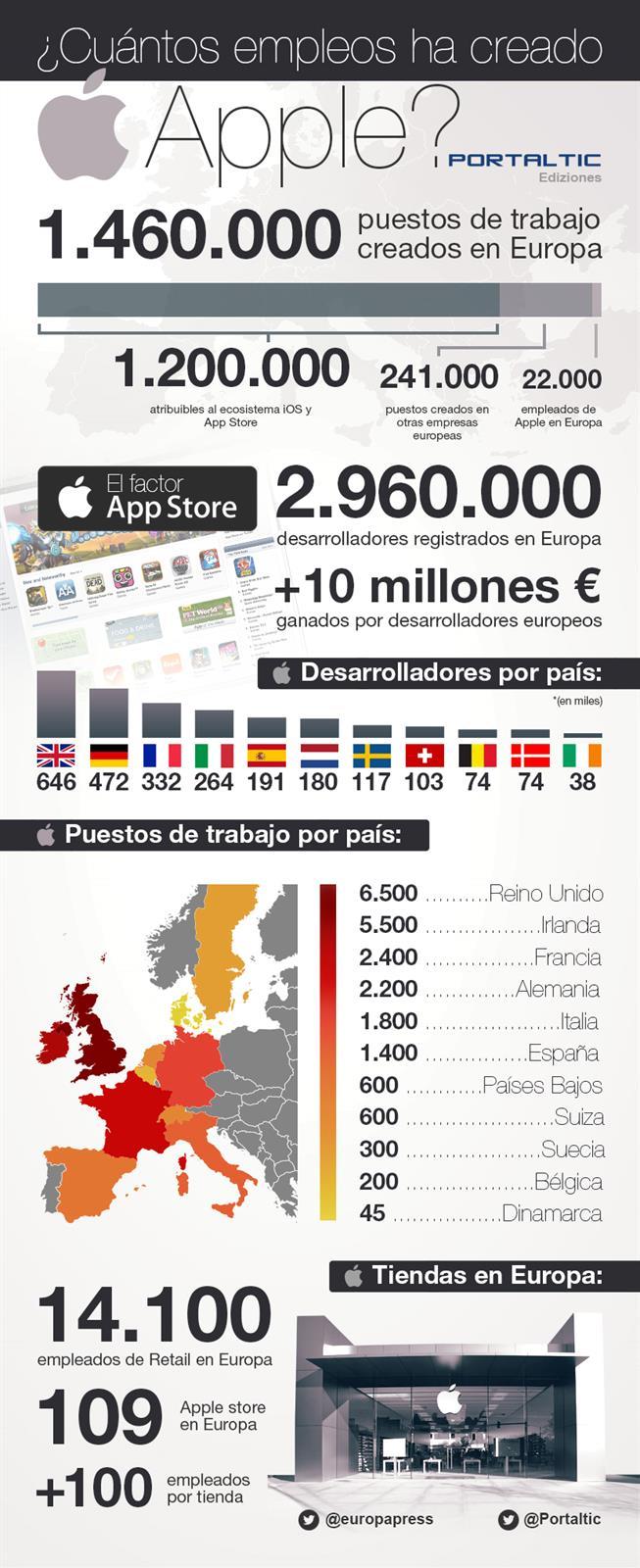 Empleos generados por Apple en Europa
