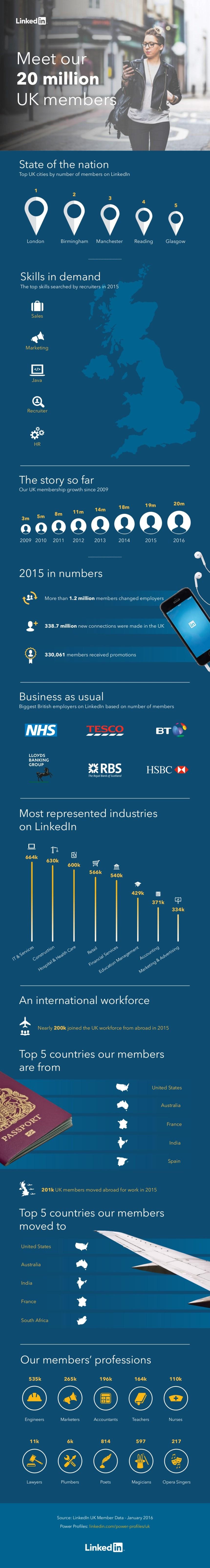 Linkedin tiene más de 20 millones de usuarios en el Reino Unido