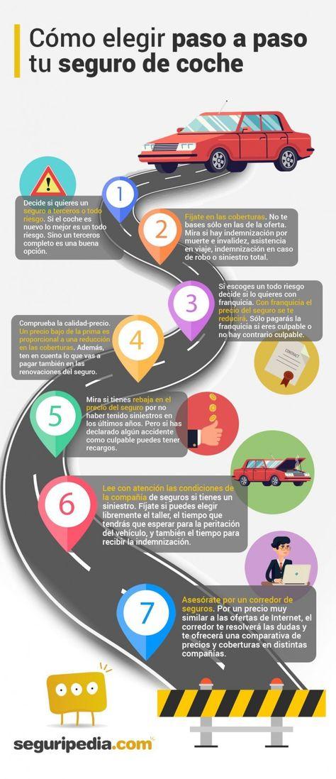 Cómo elegir un seguro de coche paso a paso