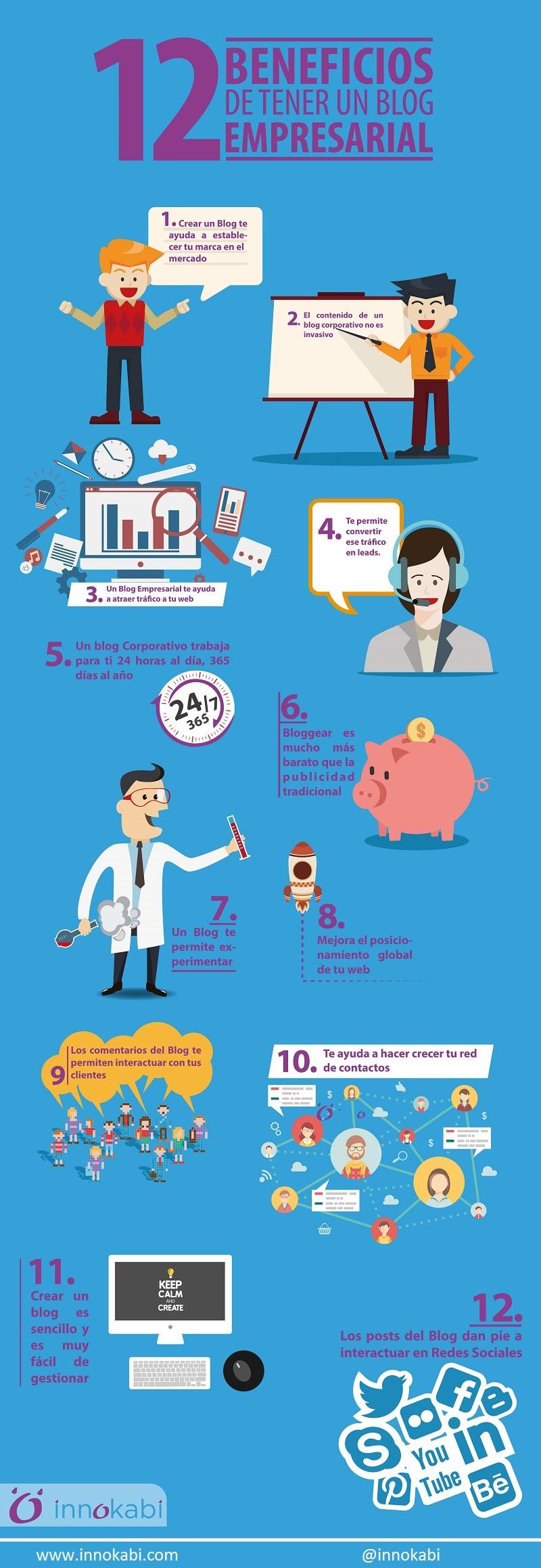 12 beneficios de tener un Blog de empresa