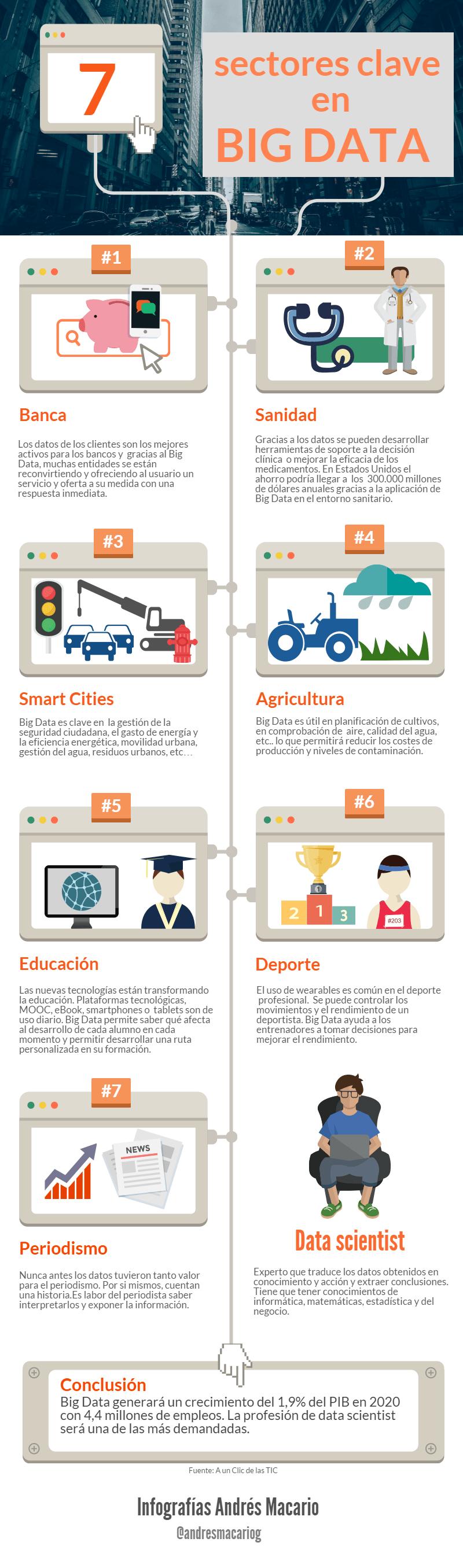 7 sectores clave en Big Data