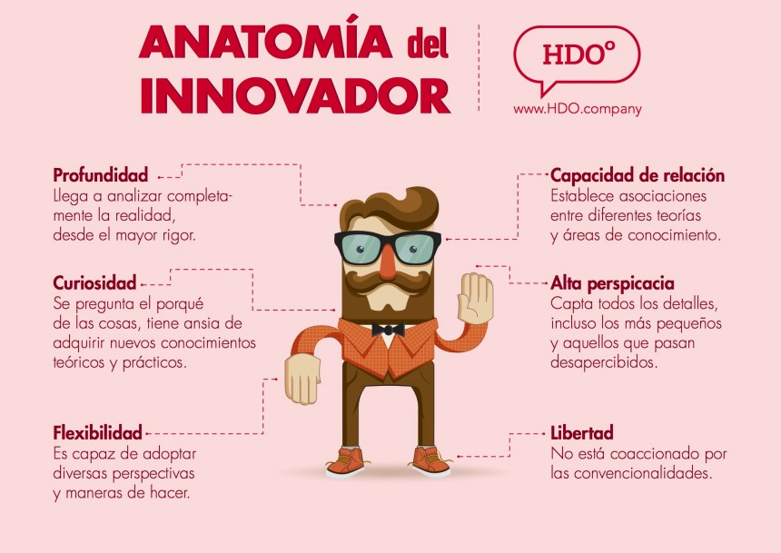 Anatomía del Innovador