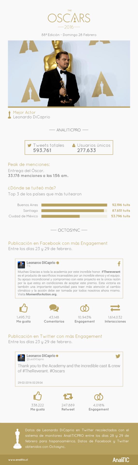 El Oscar a Leonardo di Caprio en Redes Sociales