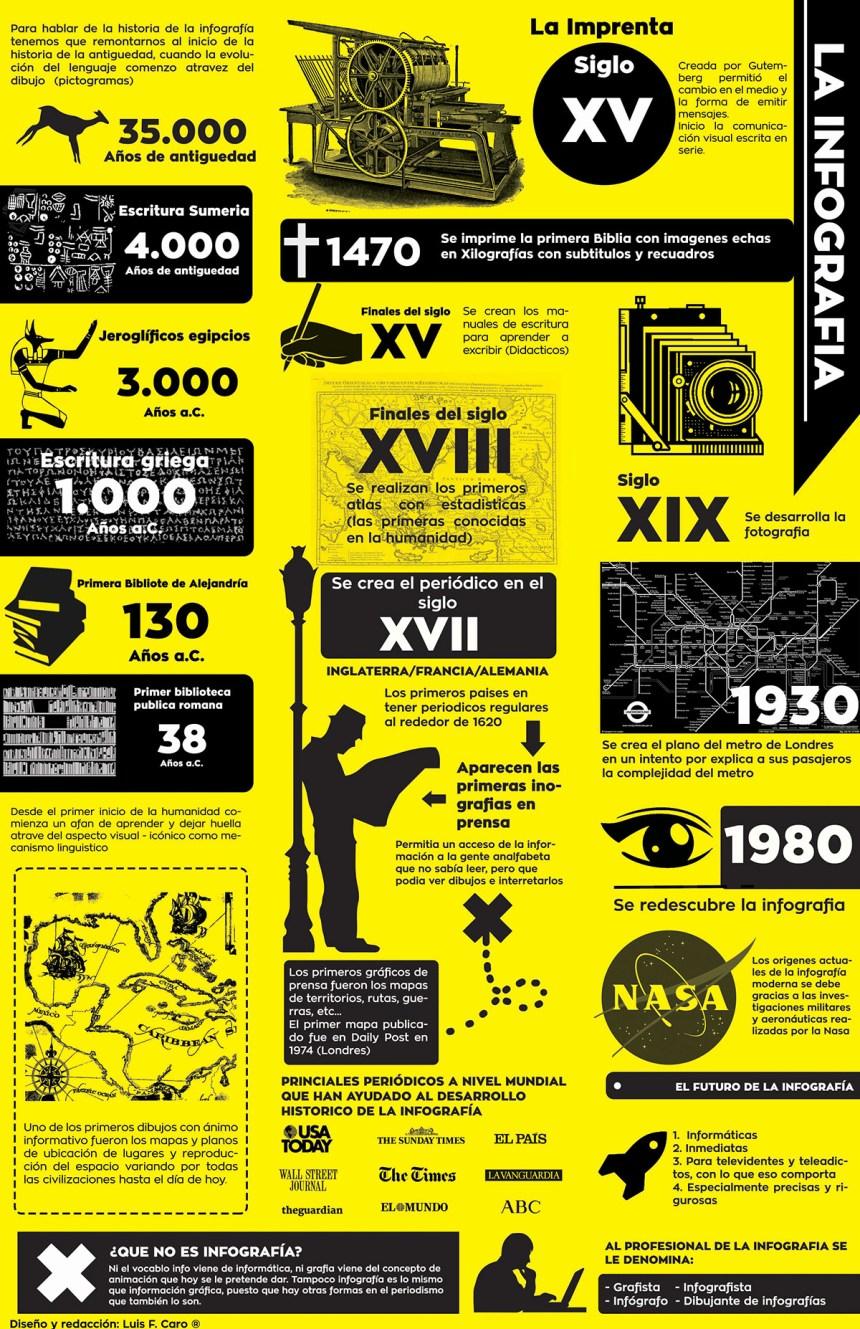 Historia de la Infografía