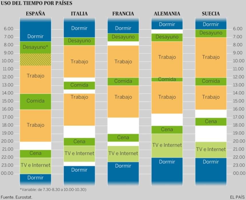 Los extraños horarios que tienen en otros países de Europa