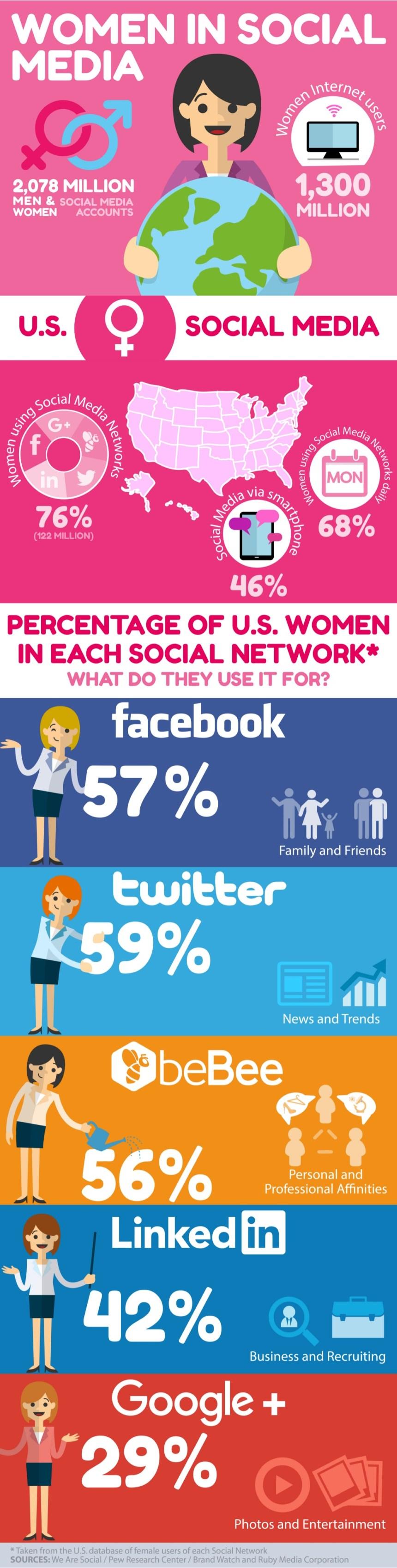Mujeres en Redes Sociales