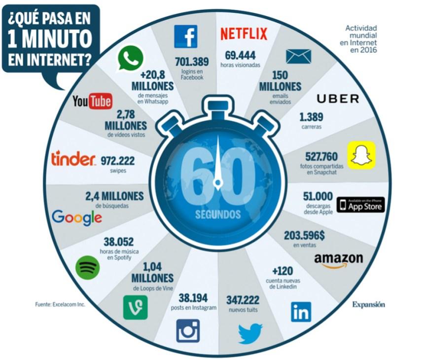 a6bd79d3b2ebe Qué pasa en un minuto en Internet  infografia  infographic - TICs y ...