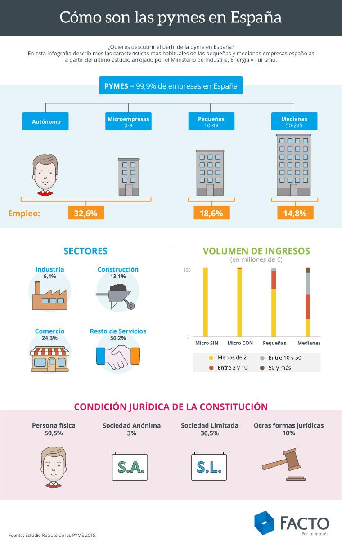Cómo son las pymes en España