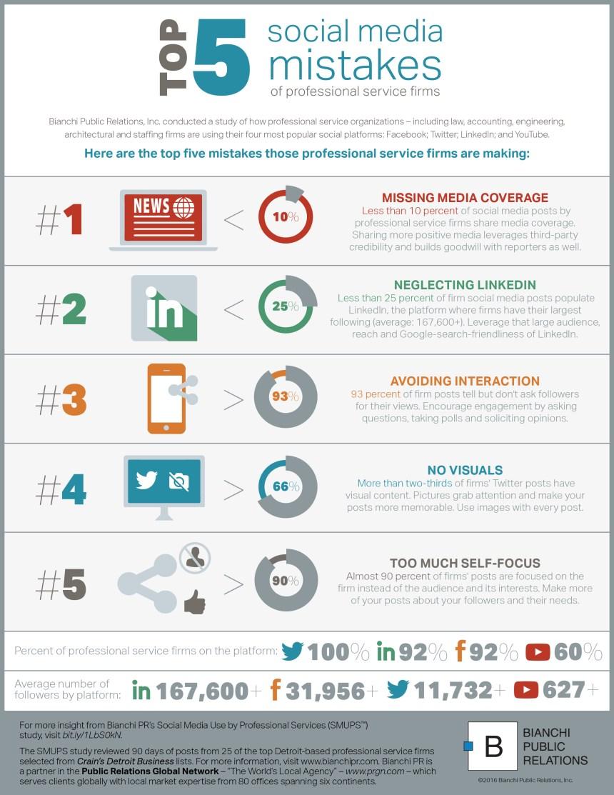 5 errores en Redes Sociales de empresas de servicios profesionales