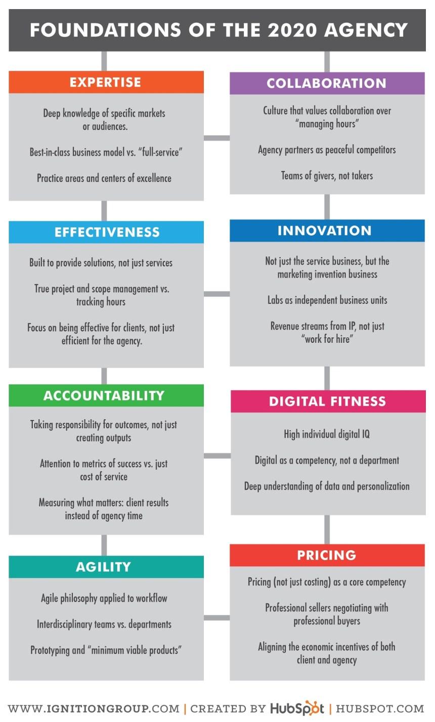 Agencias de Marketing en el 2020